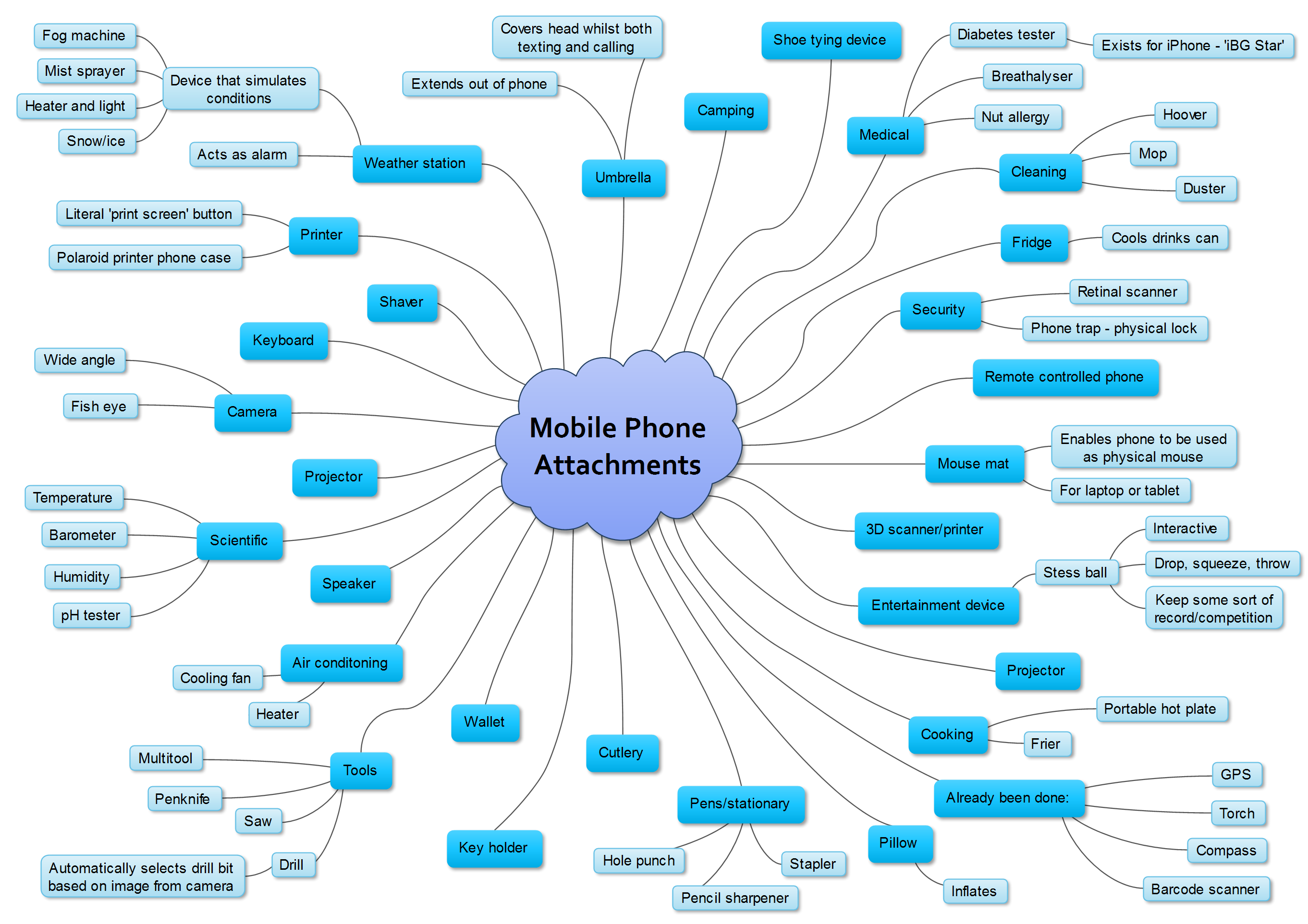 Mind map for the mobile phone symbiosis brief.